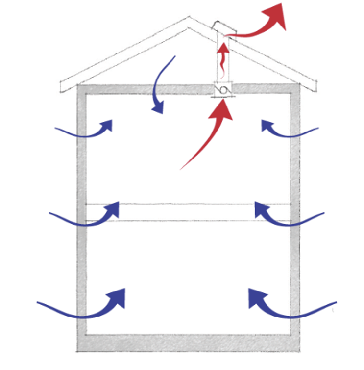 Az épülettechnikai rendszer és a szellőztetés
